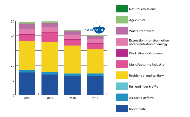 Evolution of GHG in Ile-de-France between 2010 and 2012